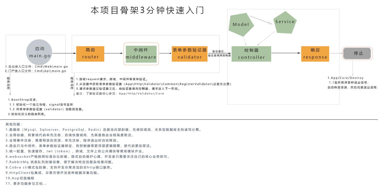 业务主线图