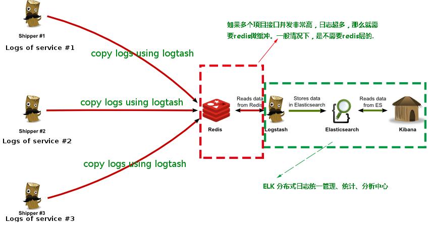 elk日志推送结构图